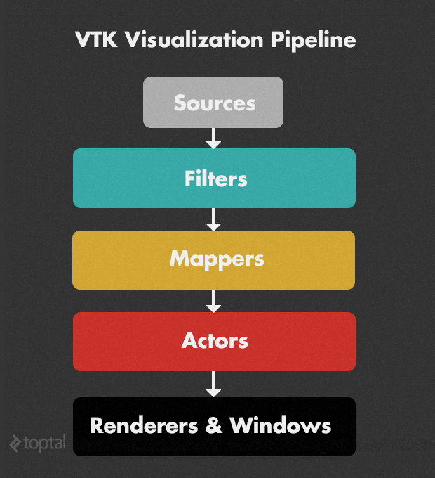 vtk visualisation pipeline